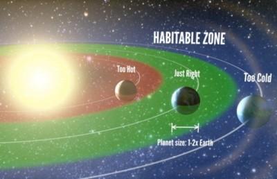 habitablezone-580x375